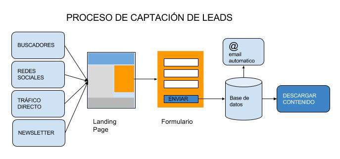 Proceso de Captación de Leads