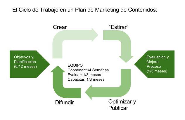 Ciclo de trabajo en un Plan de Marketing de Contenidos