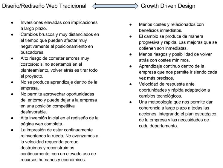 Comparativa Growth Driven Design