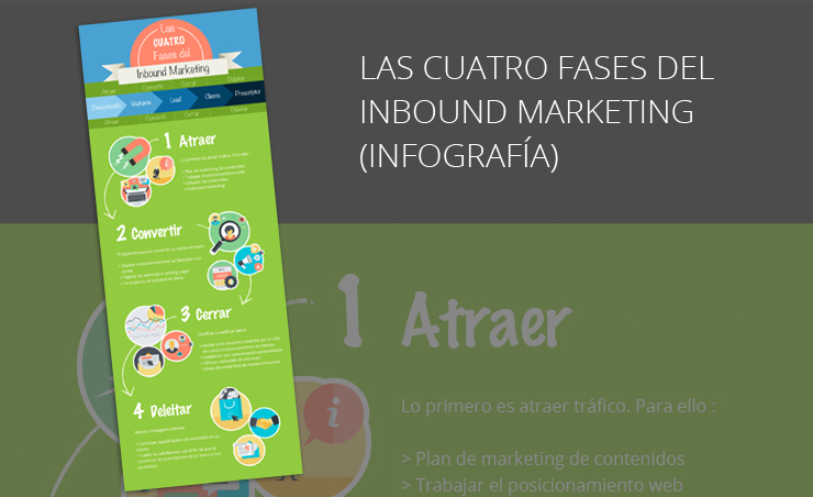 Infografía las cuatro fases del inbound marketing