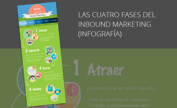 Infografía las cuatro fases del inbound marketing