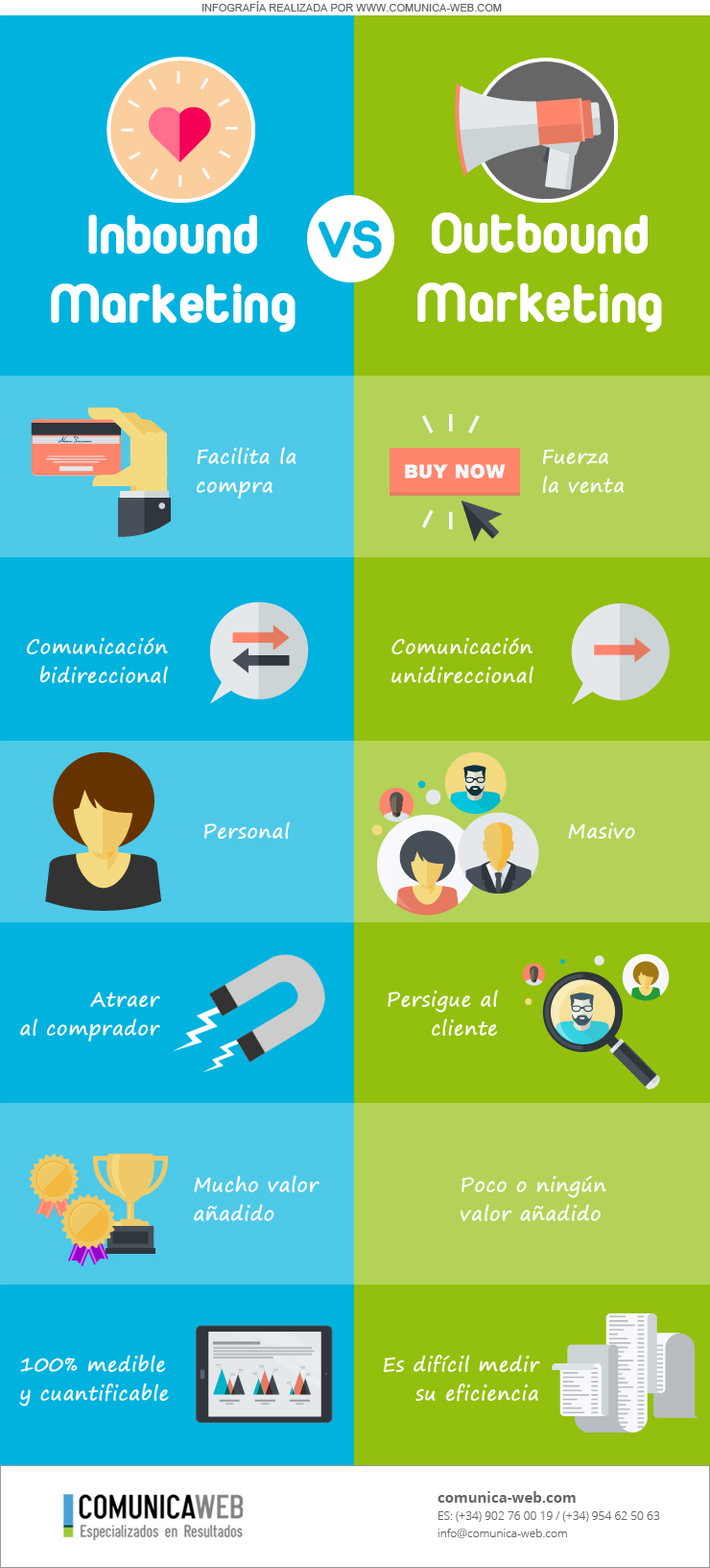 Infografía Inbound Marketing VS Outbound Marketing