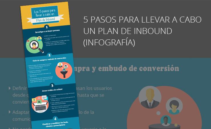 Infografía los cinco pasos para crear un plan de Inbound Marketing