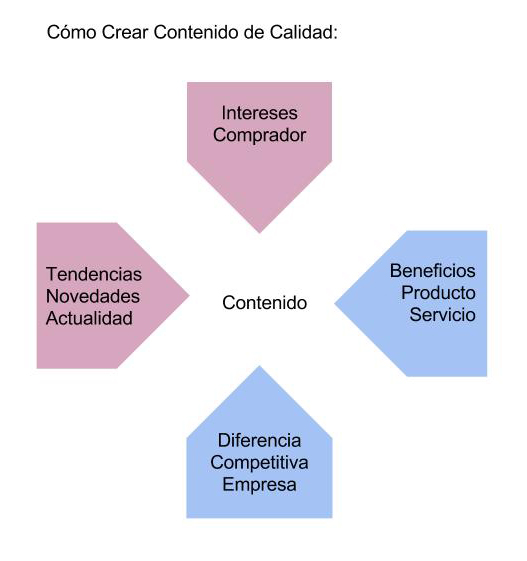 Marketing Contenidos. Cómo crear Contenido de Calidad