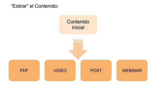 Marketing contenidos. Estirar el Contenido