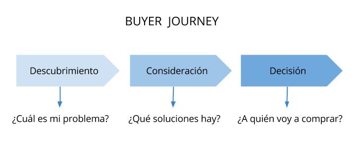 Fases del Buyer Journey