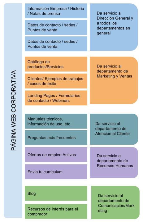 Estructura Web Corporativa