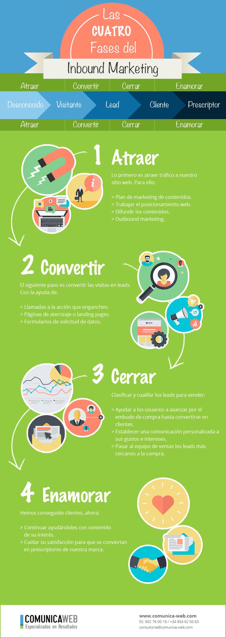 Infografía Inbound Marketing
