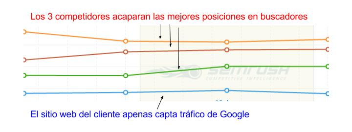 Gráfico Competencia