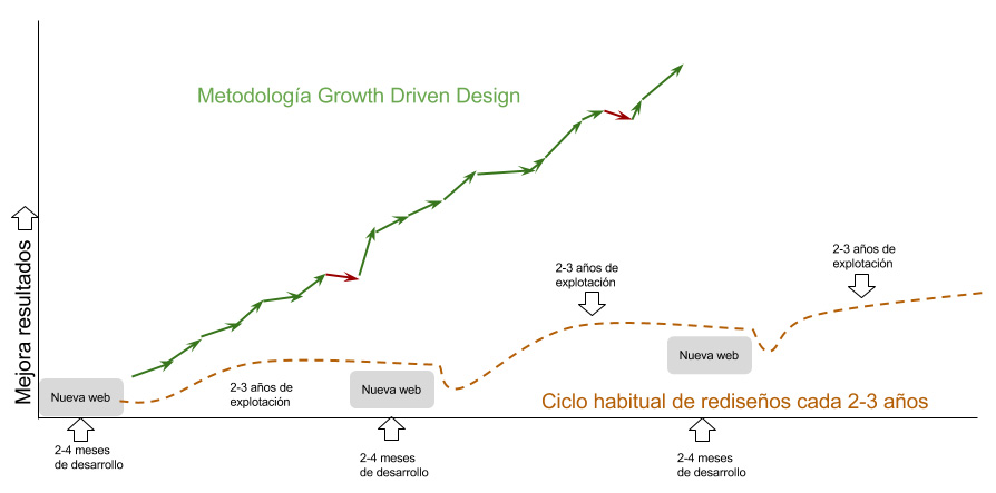 Metodología Growth Driven Design