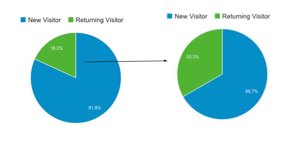 Aumento de visitas recurrentes