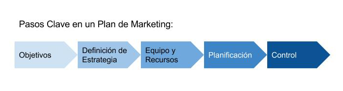 Markeitng Contenidos. Pasos clave en un Plan de Marketing