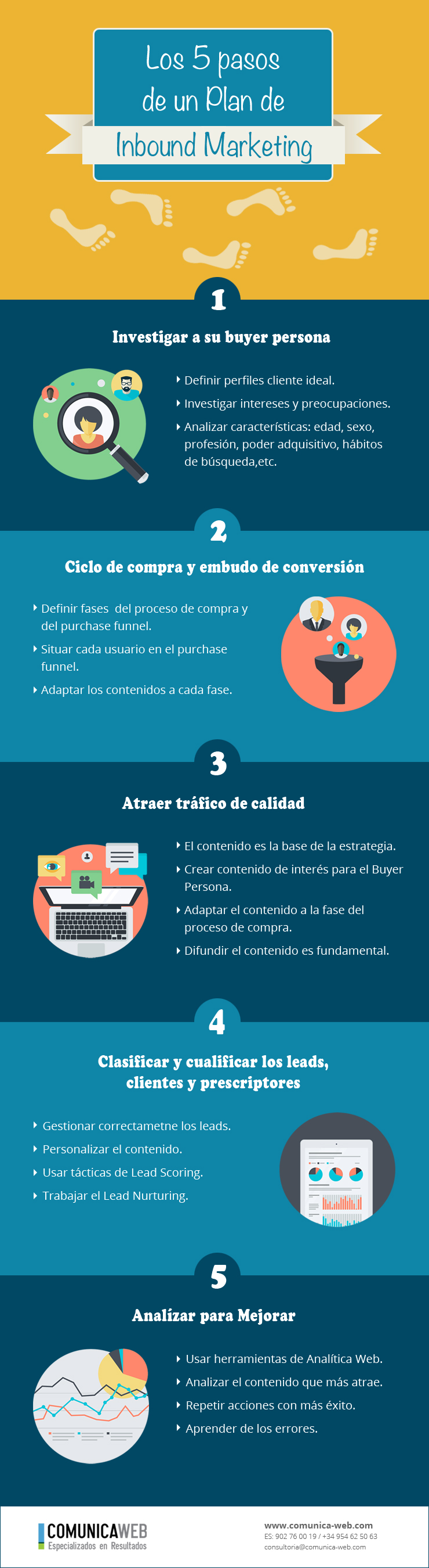 Infografía Plan de Inbound Marketing