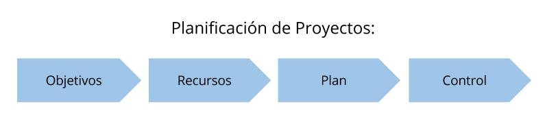 Pasos para planificar un proyecto