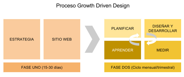 Proceso de Growth Driven Design