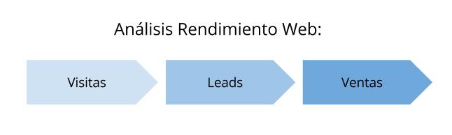 Auditoría Rendimiento Web