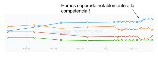 Gráfico posicionamiento por encima de la competencia
