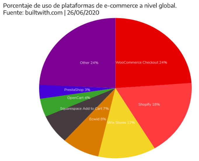 Uso plataformas ecommerce a nivel global
