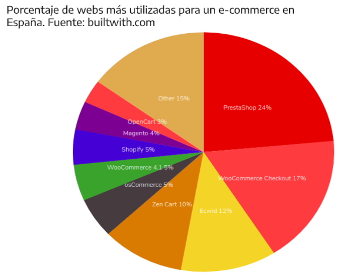 Uso plataformas ecommerce en Espana