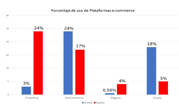 Comparativa uso ecommerce Espana vs Global