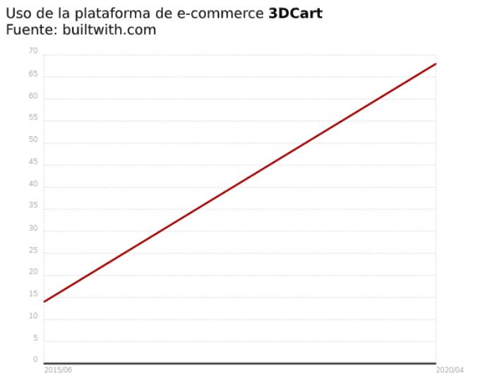 Uso ecommerce 3DCart