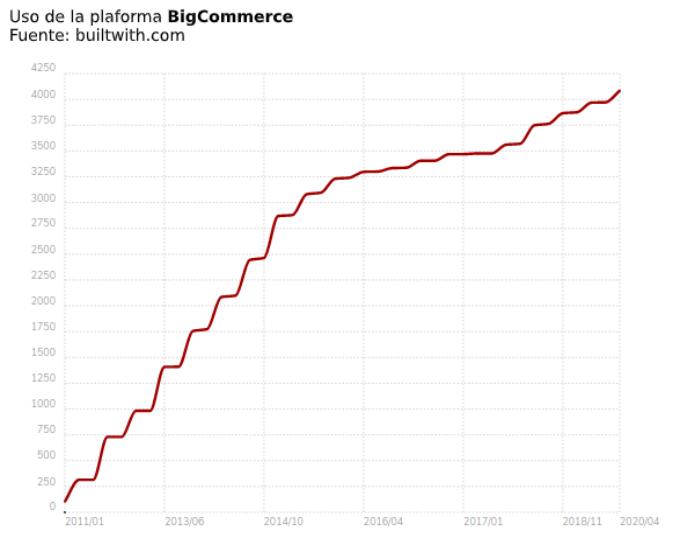 Uso ecommerce BigCommerce