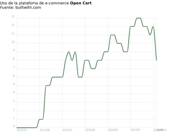 Uso ecommerce Open Cart