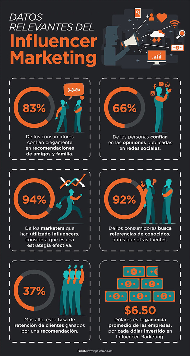 marketing-influencers-datos