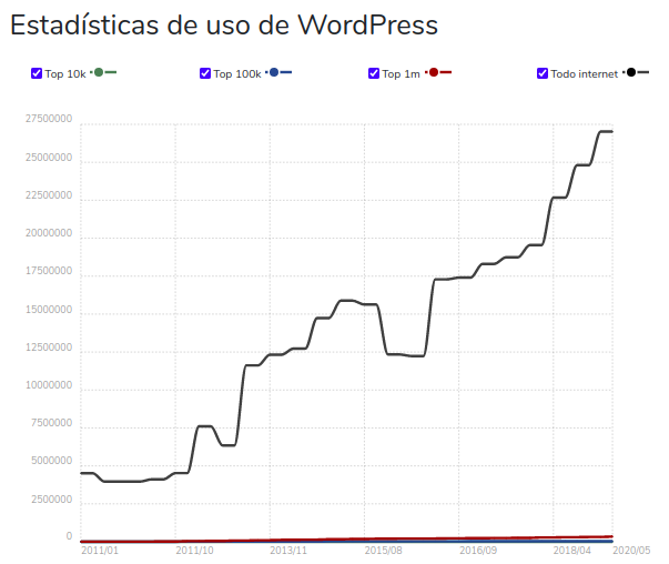 Estadística de uso de WordPress