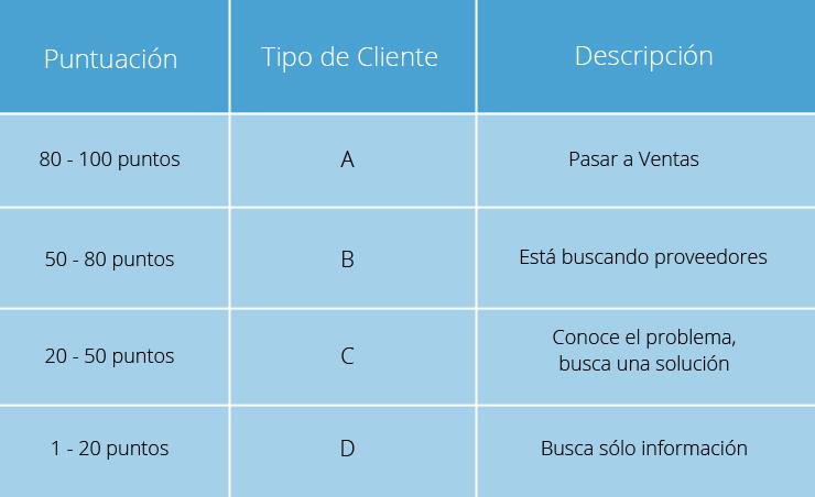 Ejemplo tabla de Puntos Lead Scoring