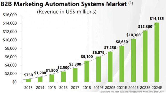 Evolución-marketing-automation