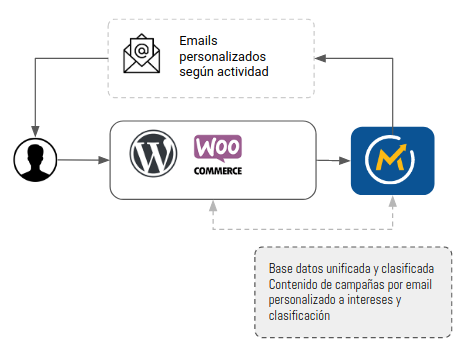 Ecommerce Aportar Valor Real A Los Clientes A Traves Del Mailing You