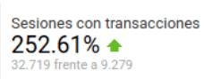 Número de sesiones con transacciones