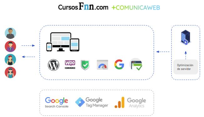 Servicios rediseño web y cambio de servidor prestados a Cursos Fnn