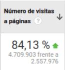Número de visitas a páginas