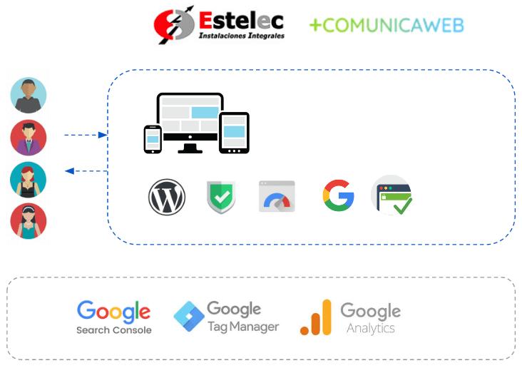 Servicios y prestaciones contratadas y realizadas en Estelec