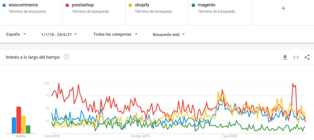 interes en plataformas de venta online google trends