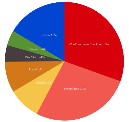plataformas ecommerce mas utilizadas en espana