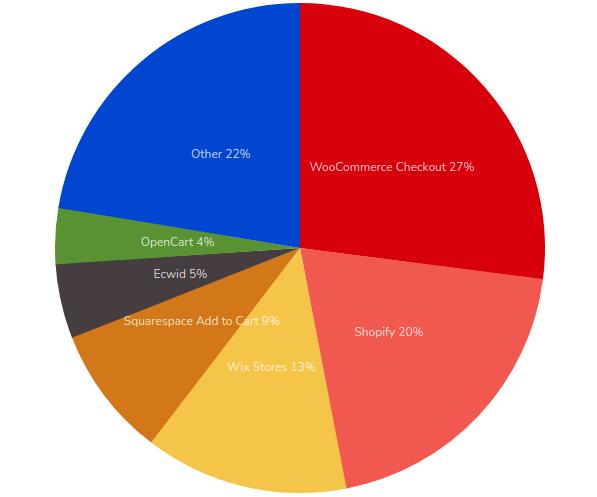 Uso plataformas ecommerce a nivel global