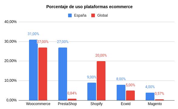 porcentaje de uso plataformas ecommerce